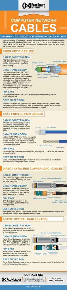 Network Cables Infographic                                                                                                                                                                                 More