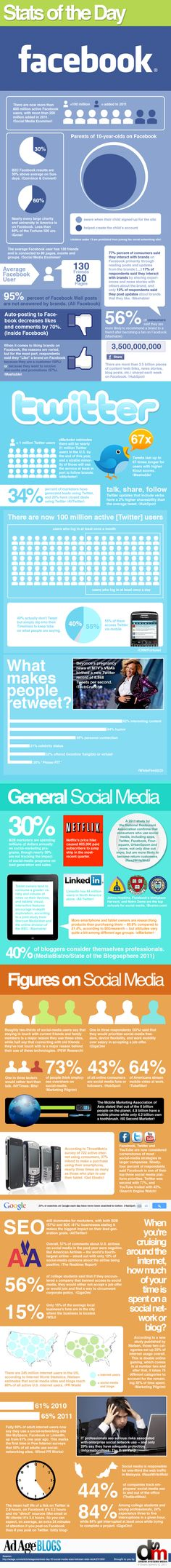 Stats of the Day. An almost bewildering number of stats on social media use, but it's in 'bite-sized' chunks so easy to understand as well as useful. Posted 7 Dec 2011 - res. 576 x 5264    [Duplicate of my post on Social Media Infographics Board, but with original link this time]