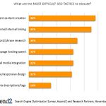 The Most Effective SEO Tactics  Marketers say creating relevant content is the most effective search engine optimization (SEO) tactic, according to recent research from Ascend2.