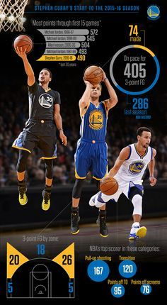 Warriors point guard Steph Curry is straight fire through 27 NBA games this season. Basketball Memes, Basketball Pictures, Basketball Players, The Warriors Basketball, Nba Warriors, Basketball Court, Stephen Curry Basketball, Nba Stephen Curry, Stefan Curry