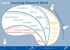 Trainen van leerspieren | Informatiepunt Onderwijs & Talentontwikkeling (SLO)