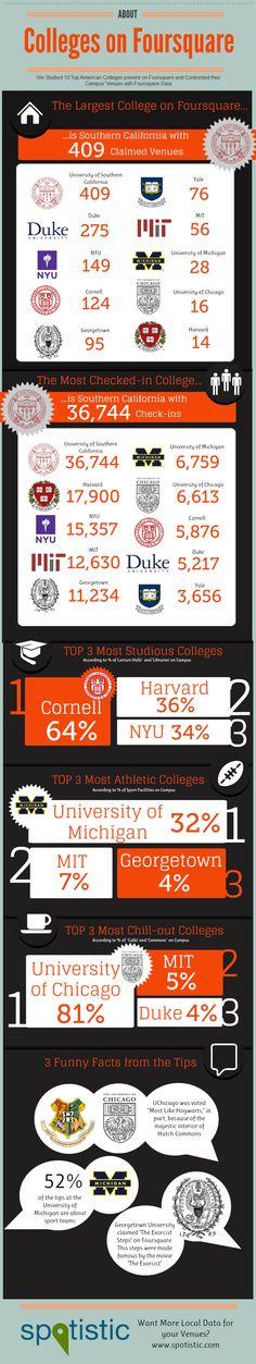Srovnání 10 amerických vysokých škol