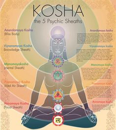 . In individual organisms, conscious energy breathes in five sheaths ...