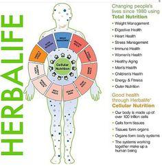 Herbalife -NUTRITION FOR EVERYONE!!! www/GoHerbalife.com/blancah/en-us