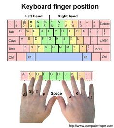 Visual example and help with where your fingers should be placed on a computer keyboard. Life Hacks Computer, Computer Lessons, Computer Basics, Technology Lessons, Computer Help, Computer Programming, Typing Hacks, Typing Skills, Keyboard Symbols