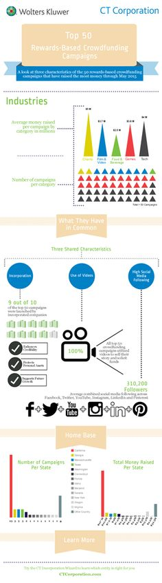 Crowdfunding Campaign(Infographic)
