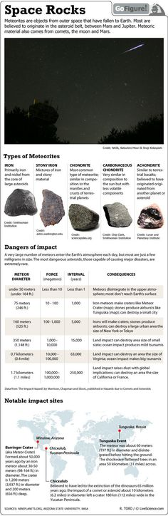 Science infographic and charts Danger! Falling Rocks: Meteorites and Asteroids (Infographic) Infographic Description Rocks from space threaten life on Cosmos, Earth Science, Science And Nature, Science Space, Don Chuy, Space And Astronomy, Space Planets, Science Facts, Carl Sagan