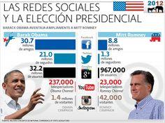 Seguimiento y redes sociales en la campaña a las elecciones presidenciales norteamericanas 2012 (Romney/Obama)