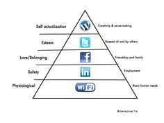 Internet Hierarchy via Pearce Pearce Smith Paries Papendorf Content Marketing, Digital Marketing, Internet Marketing, Media Psychology, Maslow's Hierarchy Of Needs, Family Safety, Innovation Strategy, Class Meetings, Self Actualization