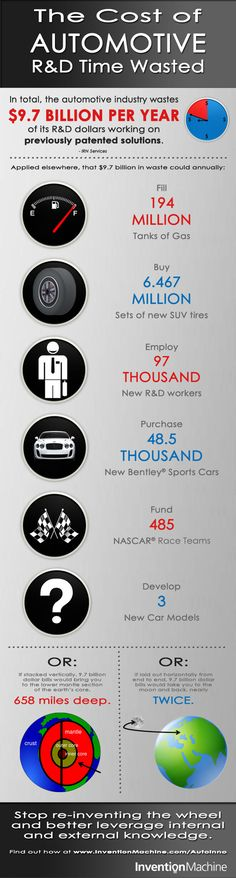 [INFOGRAPHIC] The Cost of Automotive Research & Development Time Wasted