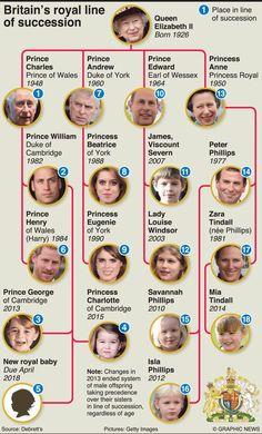 Windsor family tree | Histoire en 2018 | Pinterest ...