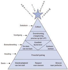 lean piramide orzen bell