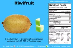 Kiwifruit Sugar Content How much sugar in a kiwifruit How Much Sugar, Trans Fat, Saturated Fat, Serving Size, Protein, Nutrition, Content, Fruit, Food