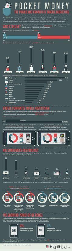 Le marketing mobile en chiffres