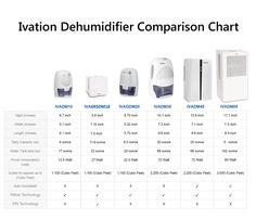 8 Best Dehumidifier Ideas images | Dehumidifiers, Moisture