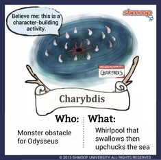 Odysseus' Odyssey in The Odyssey - Chart Book Study, Greek Mythology, Summary, Chart, Graphics, Books, Greece, Libros, Abstract