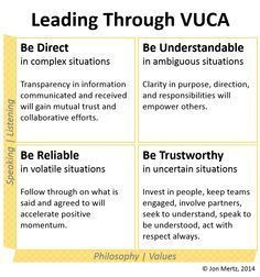 Leading Through Vuca. http://www.thindifference.com/2014/05/21/vuca-times-call-durt-leaders/
