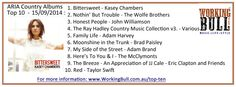 Wolfe Brothers, Music Charts, Brad Paisley, September 2014, Top Ten, Family Life, Country Music, Sheet Music, Country