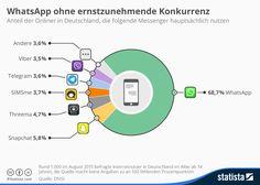 Nachrichten-Apps in Deutschland: Zwei Drittel WhatsApp, 6 Prozent Snapchat, 5 % Threema | Kroker's Look @ IT