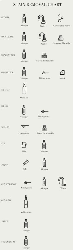 Here's a quick chart on how to remove all types of stains. Cleaning Solutions, Cleaning Hacks, Deep Cleaning, Cleaning Recipes, Fee Du Logis, 1000 Lifehacks, Limpieza Natural, Tips & Tricks, Laundry Hacks
