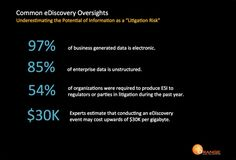 Common eDiscovery Oversight: Underestimating The Potential Of Information As A Litigation Risk. With continued growth of business generated data, today's corporations are facing increased audit, investigation, and litigation challenges associated with discovery of #ESI.