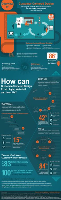 Big Studio infographic that shows the value of Customer Centered Design in various processes, Agile, Waterfall, and Lean UX #InfographicsProcess