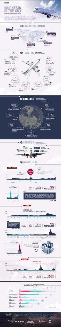 Indonesia in the sky -Infographic for Brand24 on Behance