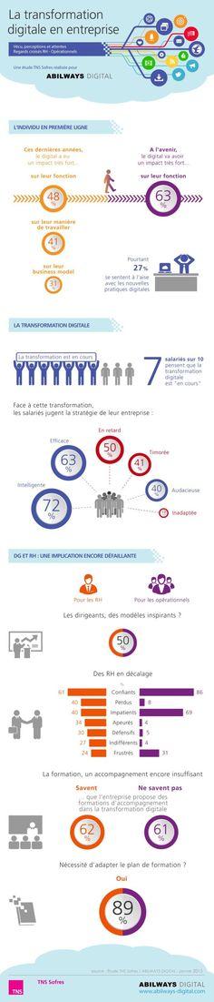 Transformation digitale en entreprise: la perception et les attentes des RH et des salariés