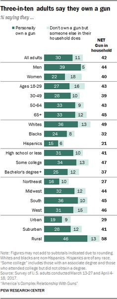 Three-in-ten adults say they own a gun  Source: Pew Research Center