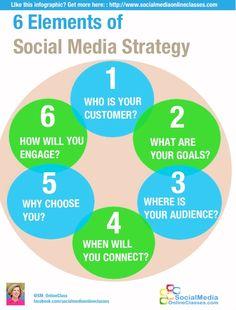 6 Elements of Your Social Media Strategy #infografia