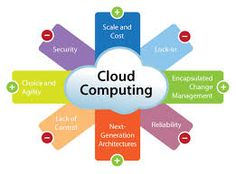 When it comes to managing your business, the website should be the last of your worries. Consider best Cloud Computing services.