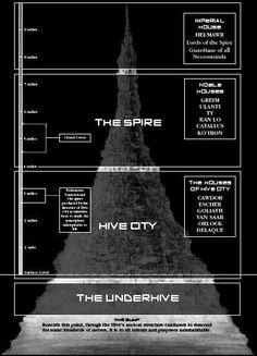 The Hive- brilliant for dark heresy