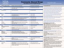 Most commonly abused drugs (with classifications)