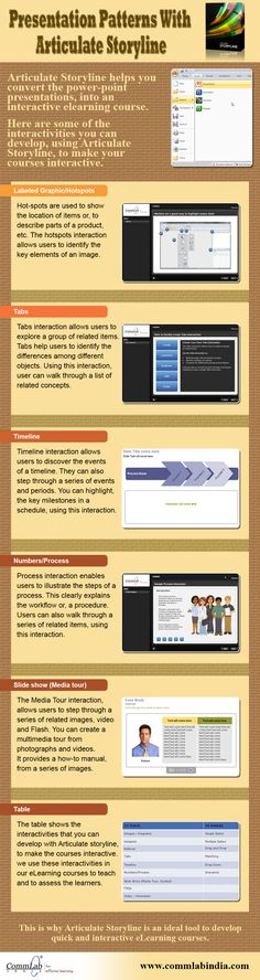 Presentation Patterns with #Articulate #Storyline - An Infographic