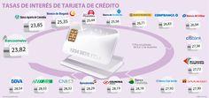La nueva tasa de usura no hará más caras sus compras con crédito
