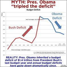 "Kill the myth about Pres. Obama ""tripling the deficit""!!!"