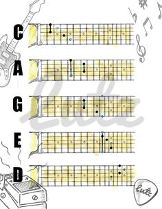 CAGED Major Chord Shapes in the Key of D Major