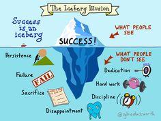 The Illusion of Success - Zitate - Motivation Coaching, Motivational Quotes, Inspirational Quotes, Inspirational Speakers, Good Habits, Study Motivation, Motivation Success, Work Success, Define Success