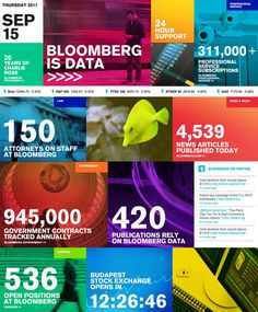 Bloomberg's wall of data = Pretty awesome    http://www.bloomberg.com/company/#