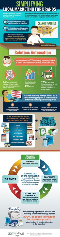 Marketing Strategy - Simplifying Local Marketing for National Brands via Automation [Infographic] : MarketingProfs Article