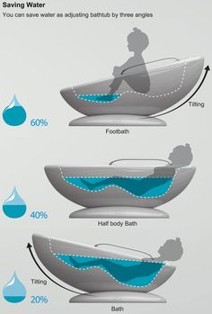 Tilting Tub to conserve water.  Three different tilts- foot bath, half bath, and full bath.