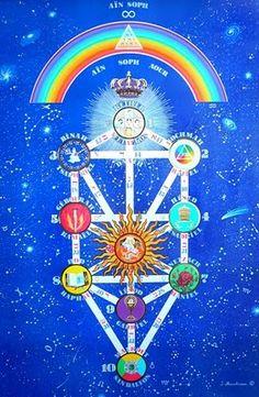 """Ana B'Koach  o ANA BECOAJ.    TE RUEGO / TE IMPLORAMOS    ( Amor + Compas ión)  """"Quizás la oración más poderosa del Universo es el A..."""