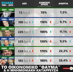 πιτσιρίκος | Ελλάδα 1981 – 2015
