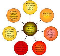 ΜΑΘΑΙΝΩ ΣΤΟ ΝΗΠΙΑΓΩΓΕΙΟ: Κυκλοφοριακή Αγωγή- πρόληψη ατυχημάτων 1st Day, Diagram, Chart, Blog, Google, Blogging, First Day