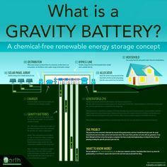 a Gravity Battery System to store Solar Energy for later use. #Energytechnology