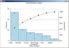 Pareto figure 2 lean six sigma pinterest 80 20 principle pmp preparation what is a pareto diagram ccuart Image collections