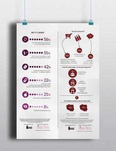 Rynek wina w Polsce. Badanie wykonane przez @Dotrzechdych.pl. Grafika: @Your ID