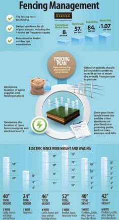 Learn about the benefits of effectively planning and designing an electric fence for your animal control needs with this infographic from Fi-Shock. - Fencing Management - I Want Data Pasture Fencing, Horse Fencing, Farm Fence, Horse Barns, Farm Yard, Ranch Farm, The Ranch, Farm Layout, Farm Plans