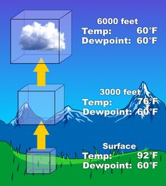 As air rises it cools and decreases pressure, spreading out. Clouds form when the air cools below the dewpoint, and the air can not hold as much water vapor. Earth Weather, Weather And Climate, Severe Weather, Science Classroom, Teaching Science, Science Education, Science Room, Cirrostratus Clouds, Apologia Physical Science