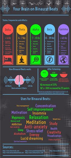 What are Binaural Beats? Tones produced specifically for the purpose of altering your brainwave frequencies. The posts in the link also contains an exclusive free binaural beats sample of a pure alpha wave. Reiki Healer, Binaural Beats, Sound Healing, Brain Waves, Learning To Be, Your Brain, Allergies, Namaste, The Cure